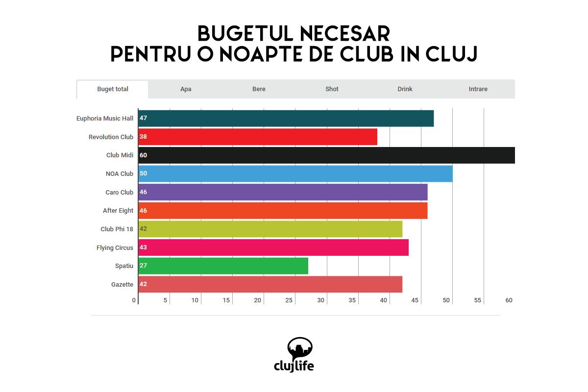 Bugetul necesar pentru o noapte de club în Cluj