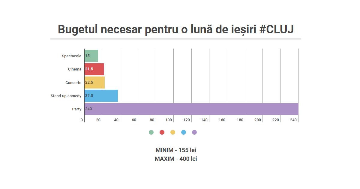 Bugetul necesar unui student pentru o lună de ieșiri în Cluj
