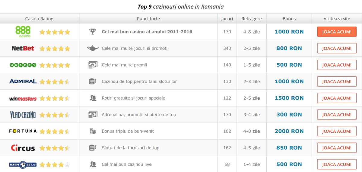 Ghid în lumea cazinourilor online