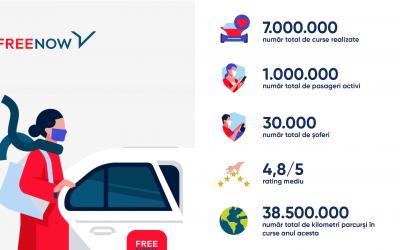 Un an de FREE NOW in Romania: 1 milion de pasageri, 7 milioane de curse, 38,5 milioane de kilometri